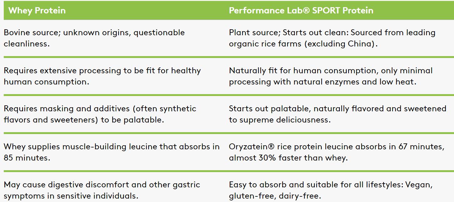 whey v Performance Lab Protein