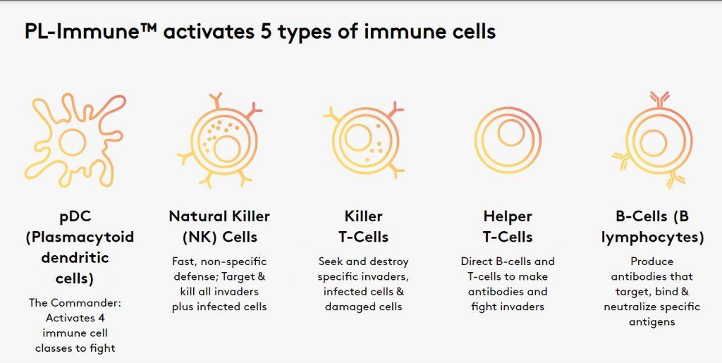PL-Immune activates five different immune cells
